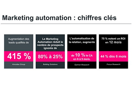 chiffres-cles-marketing-automation