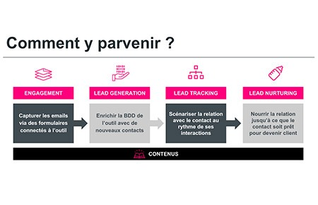 parcours-du-lead-marketing-automation