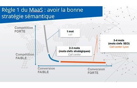 courbe-de-conversion-positionnement-seo