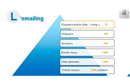 statistiques-campagne-emailing